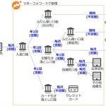 お金の流れをシンプルに管理できる。銀行口座の使い分け運用編。
